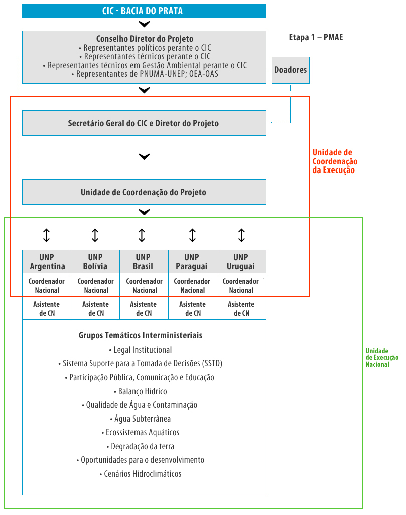 Estrutura de execução